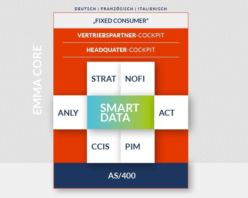intelligente Prozesse, einfache Prozesse, Online-Technologie, Digitalisierung